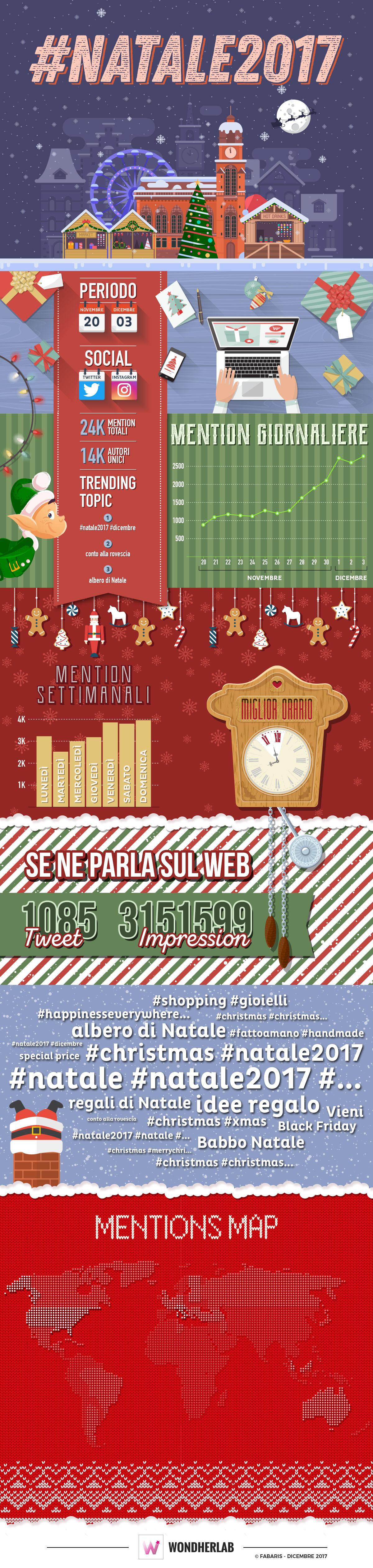 Infografica Natale 2017: popolarità social tra mention e impression
