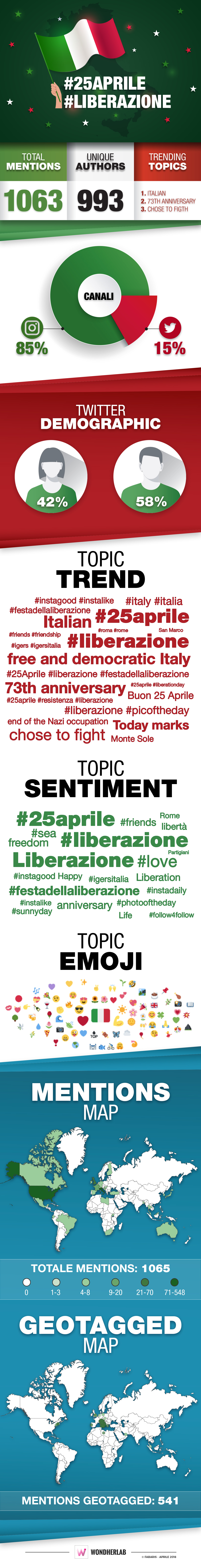 25 Aprile: festa della Liberazione e social network