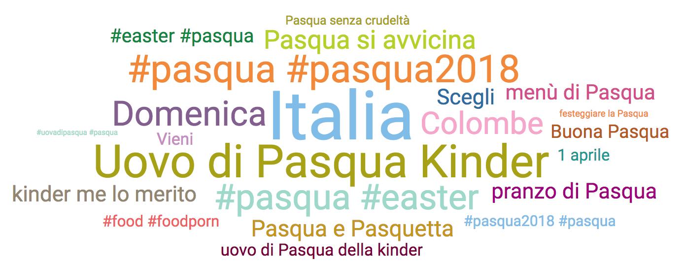 tag cloud pasqua