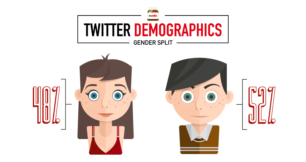 twitter demographics Nutella