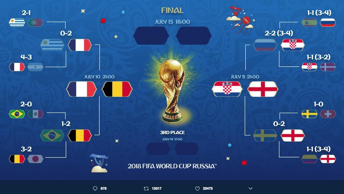 Mondiali 2018 pagina twitter ufficiale