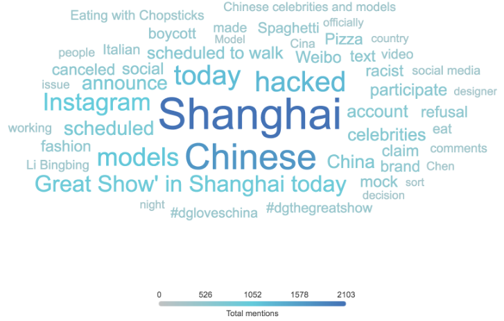 Dolce&gabbana Cina top keyword