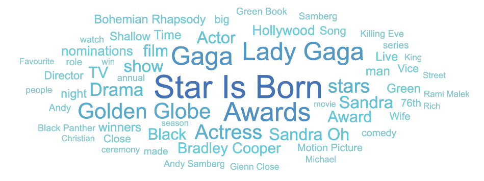 Golden Globe 2019 keywords