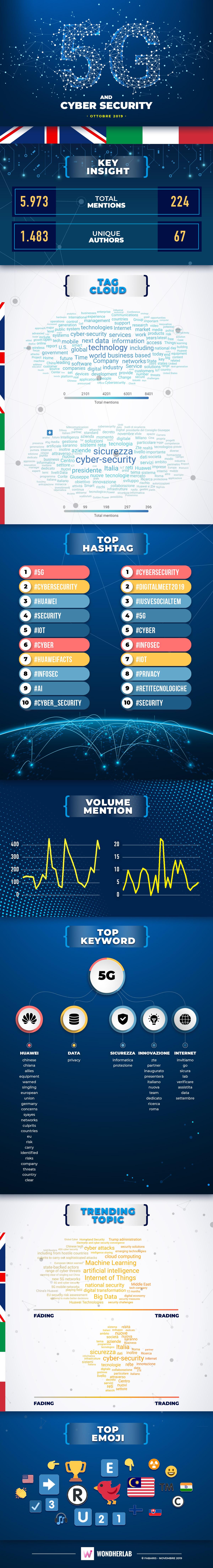 Infografica 5G e cyber security
