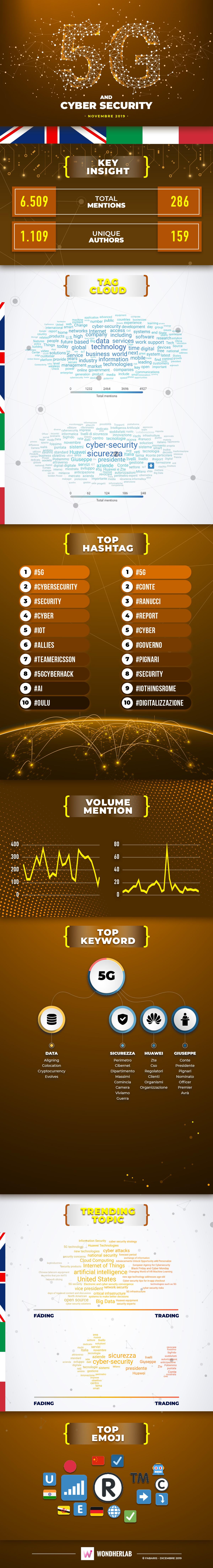 Infografica-novembre-5G-e-cyber-security