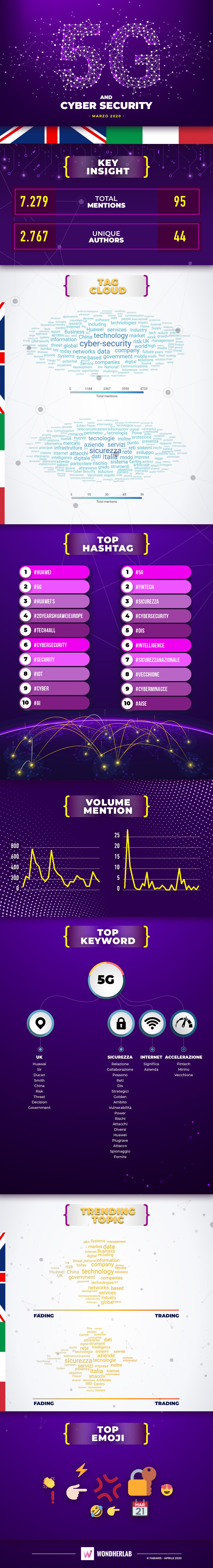 Infografica Sicurezza informatica e reti 5G